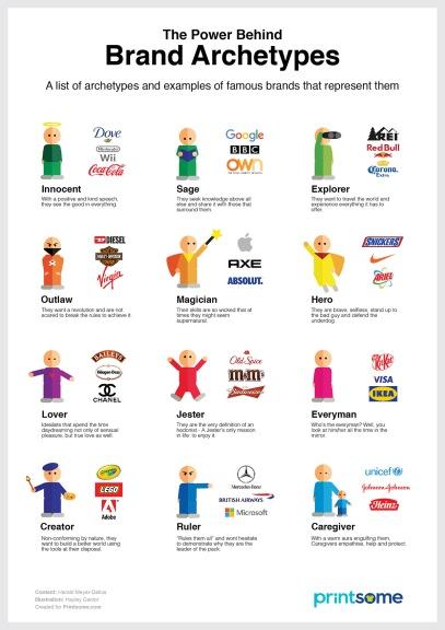 brand-archetypes-infographic